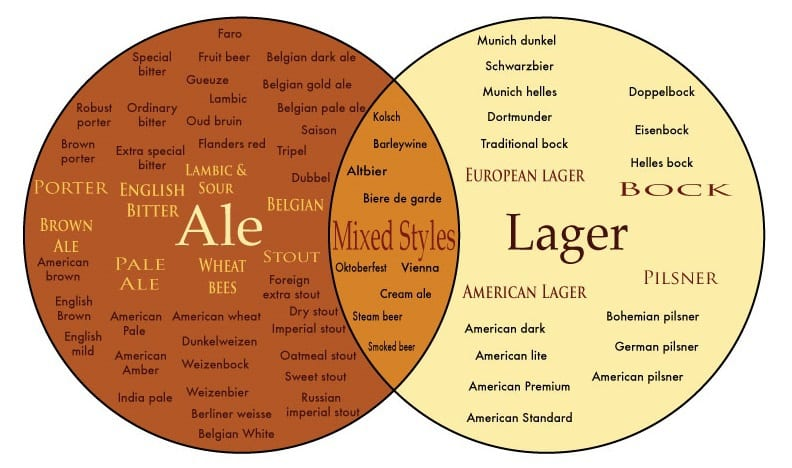 Ales and Lagers 3
